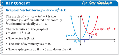 Graphing Quadratic Functions in Vertex or Intercept Form